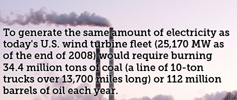 To generate the same amount of electricity as today's U.S. wind turbine fleet 25,170 MW as of the end of 2008 would require burning 34.4 million tons of coal a line of 10-ton trucks over 13,700 miles long or 112 million barrels of oil each year.