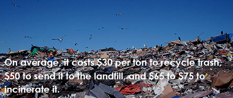 On average, it costs $30 per ton to recycle trash, $50 to send it to the landfill, and $65 to $75 to incinerate it.